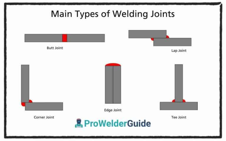 Types of Welding Joints and Examples